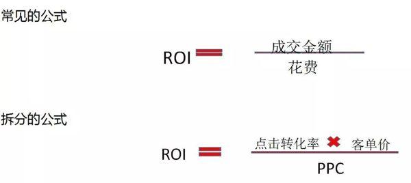 ROI是怎么计算的?